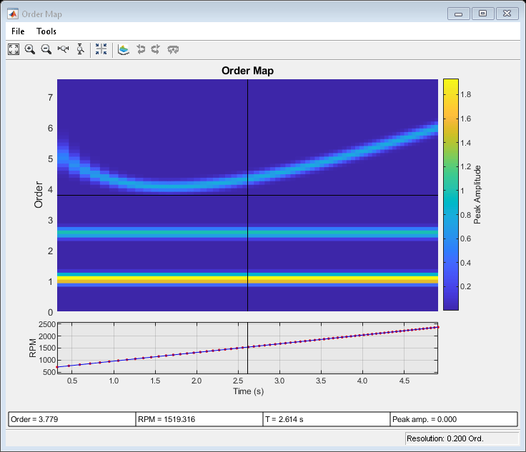 Vibration Analysis - MATLAB & Simulink