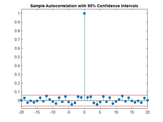 Confidence Intervals for Sample Autocorrelation - MATLAB