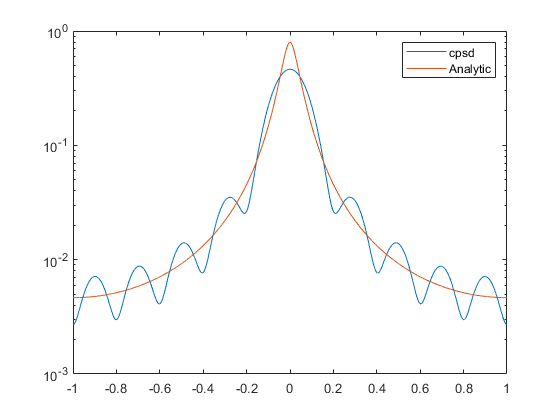 welch power spectral density matlab pdf