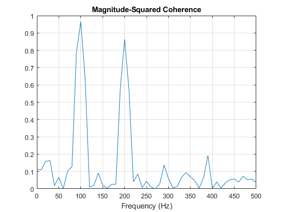 Cross Spectrum and Magnitude-Squared Coherence - MATLAB
