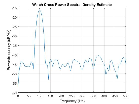 Cross power spectral density - MATLAB cpsd