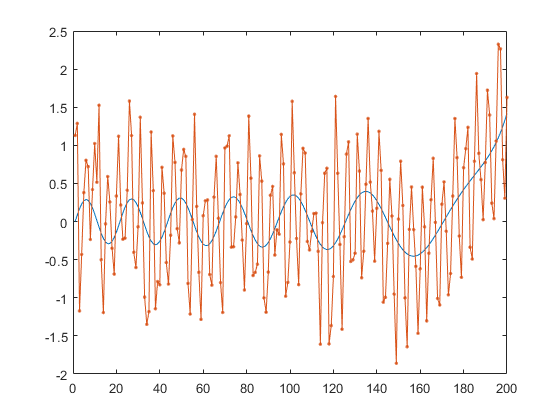 Detect small changes in mean using cumulative sum - MATLAB cusum