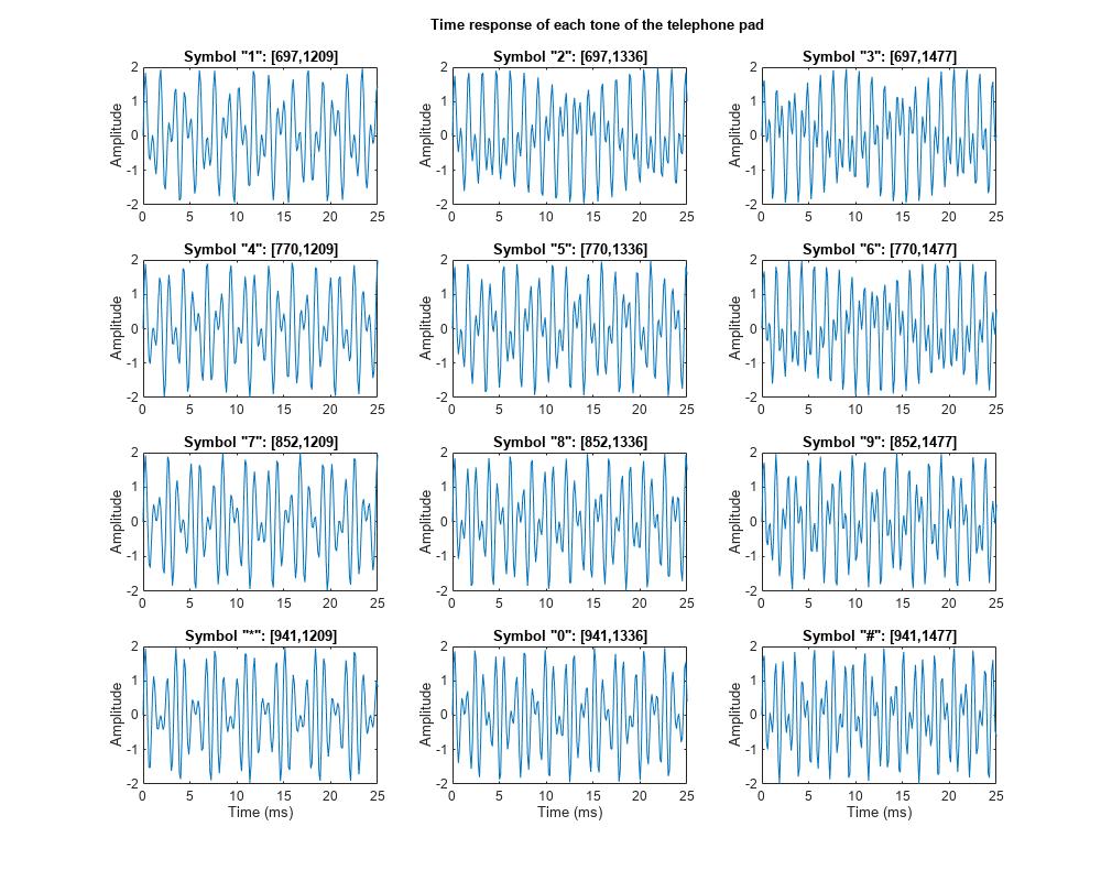 DFT Estimation with the Goertzel Algorithm - MATLAB & Simulink Example