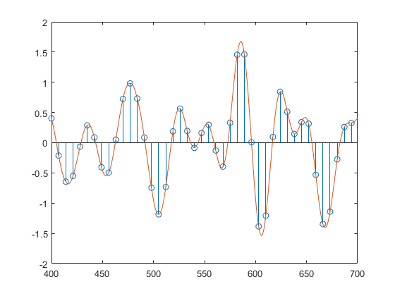 Interpolation FIR filter design - MATLAB intfilt