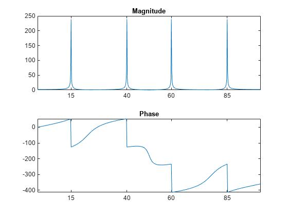 Discrete Fourier Transform - MATLAB & Simulink