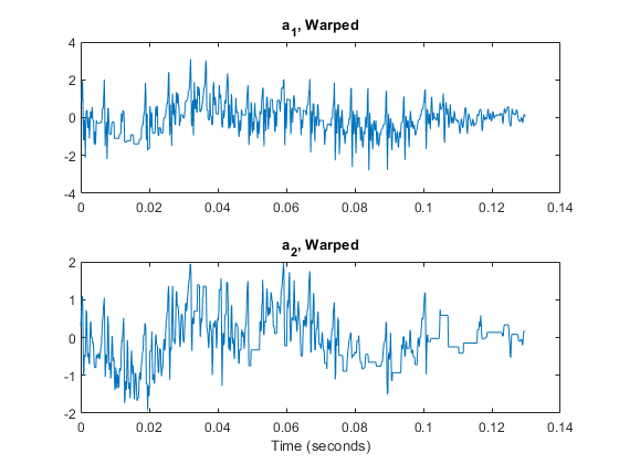 Distance between signals using dynamic time warping - MATLAB dtw