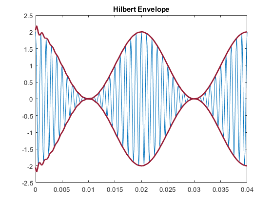 Envelope Extraction - MATLAB & Simulink