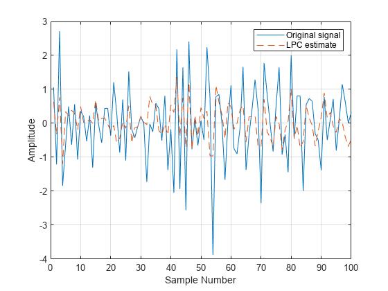 Linear Prediction Filter Coefficients Matlab Lpc