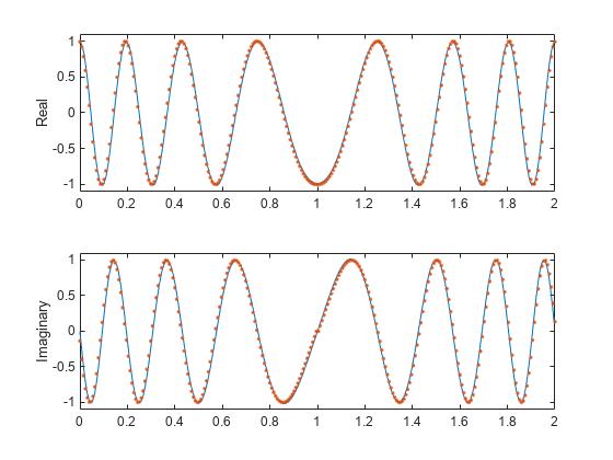 Complex and nonlinear-phase equiripple FIR filter design - MATLAB cfirpm