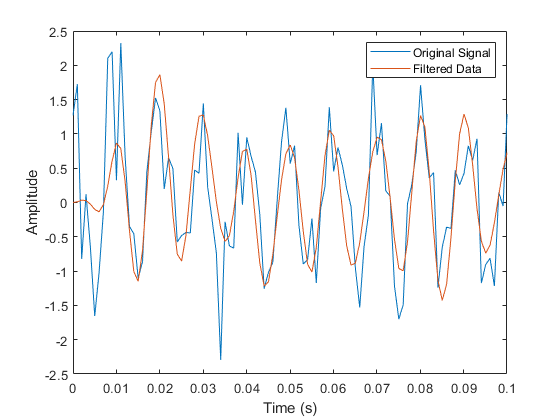 generate gaussian noise matlab