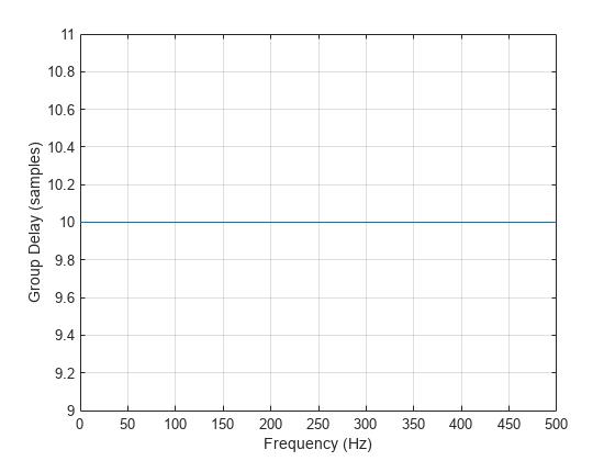 zero mean white noise generation in matlab