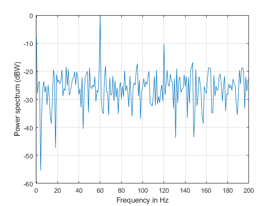 Practical Introduction to Frequency-Domain Analysis - MATLAB