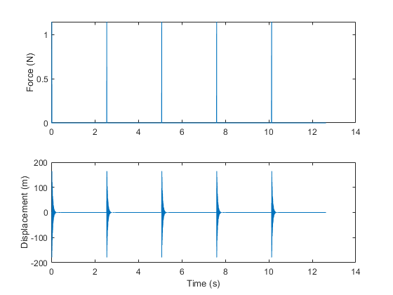 Frequency-response functions for modal analysis - MATLAB modalfrf