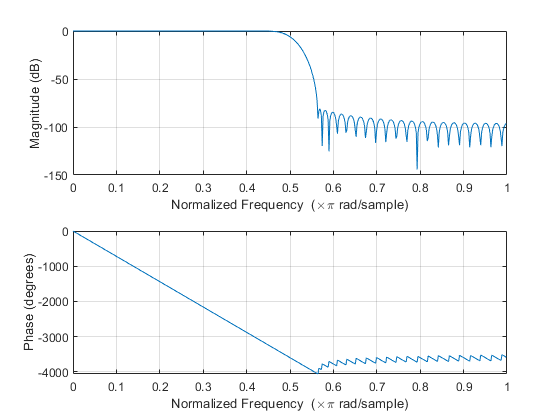 Frequency response of digital filter - MATLAB freqz