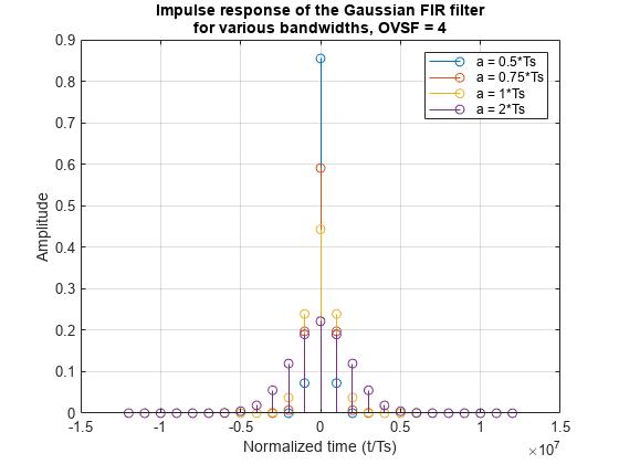 FIR Gaussian Pulse-shaping Filter Design - MATLAB & Simulink