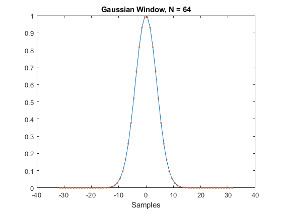 Gaussian window - MATLAB gausswin