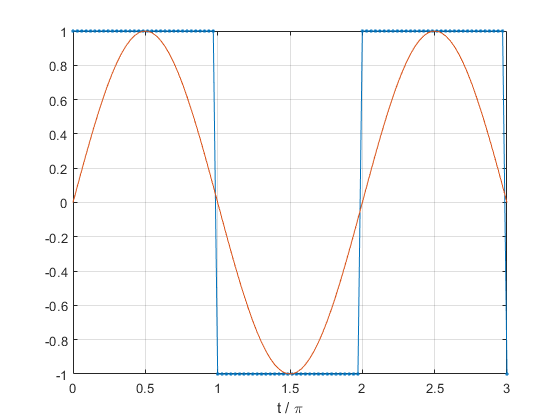 Square wave - MATLAB square