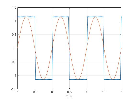 Square wave - MATLAB square