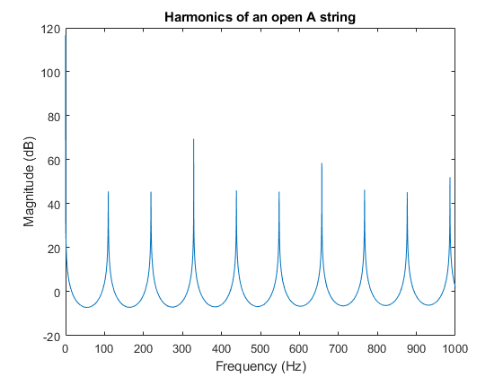 Generating Guitar Chords Using the Karplus-Strong Algorithm - MATLAB