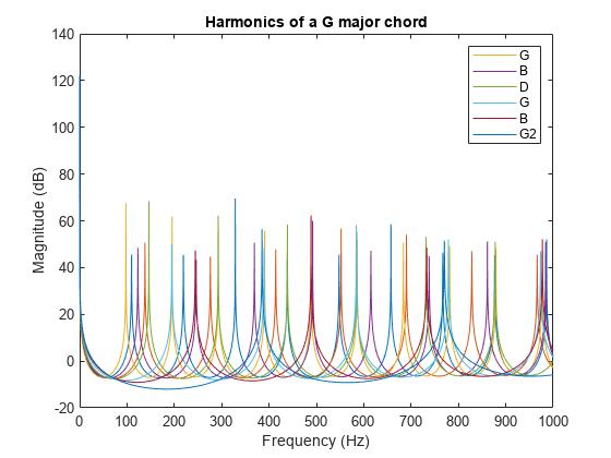 Generating Guitar Chords Using the Karplus-Strong Algorithm - MATLAB