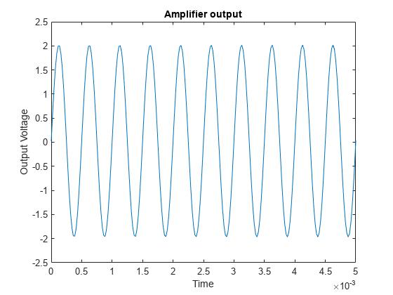 Analyzing Harmonic Distortion - MATLAB & Simulink Example