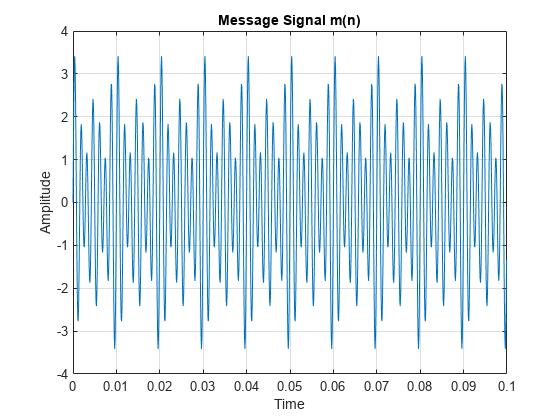 Single Sideband Modulation via the Hilbert Transform