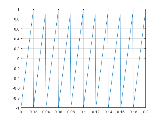 Sawtooth or triangle wave - MATLAB sawtooth