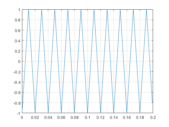 Sawtooth or triangle wave - MATLAB sawtooth