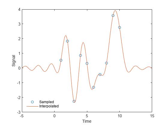 Sinc function - MATLAB sinc