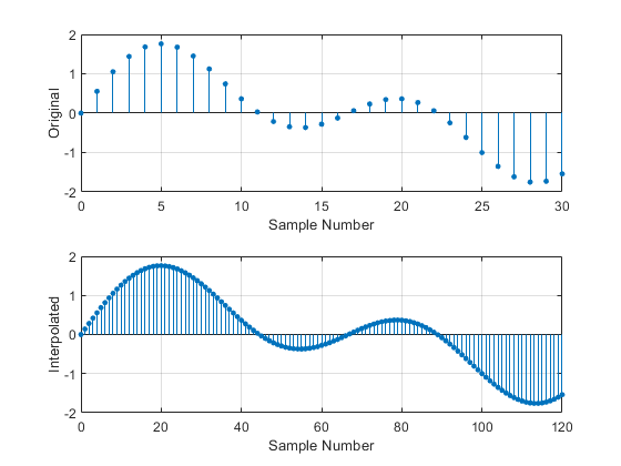 Interpolation — increase sample rate by integer factor - MATLAB interp