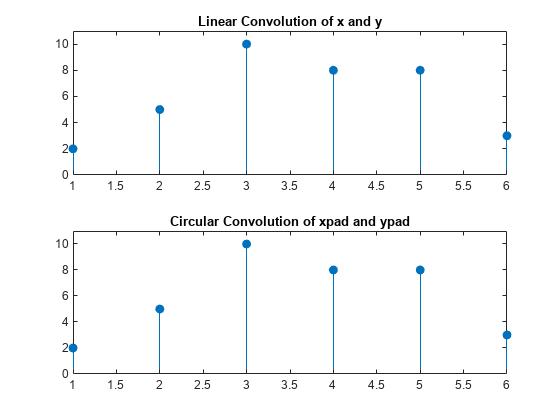 Linear and Circular Convolution - MATLAB & Simulink