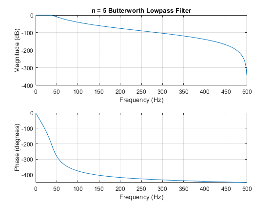 Butterworth filter order and cutoff frequency - MATLAB buttord