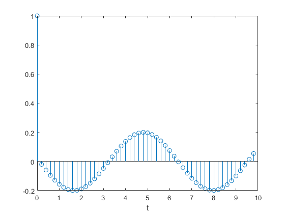 Convert transfer function filter parameters to state-space