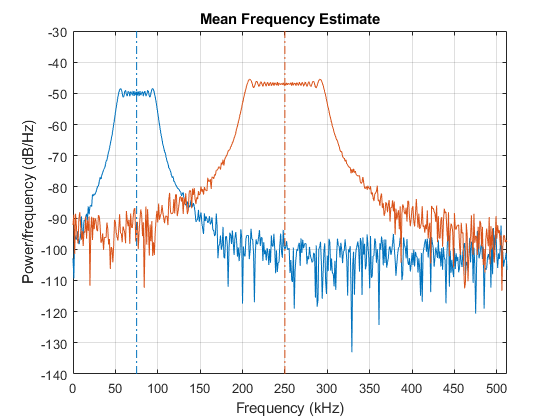 how to add and measure noise on signal matlab