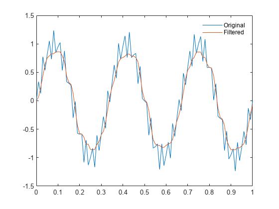 1-D median filtering - MATLAB medfilt1