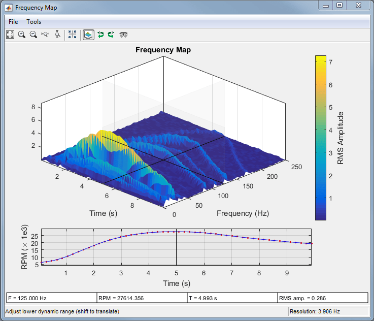 Order Analysis Of A Vibration Signal Matlab Simulink Example