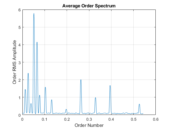 Order Analysis of a Vibration Signal - MATLAB & Simulink Example