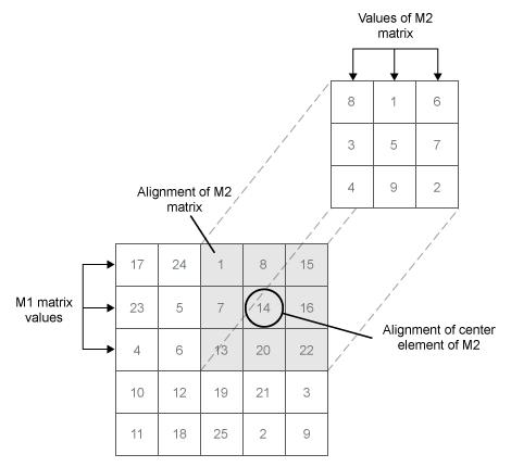 2-D cross-correlation - MATLAB xcorr2