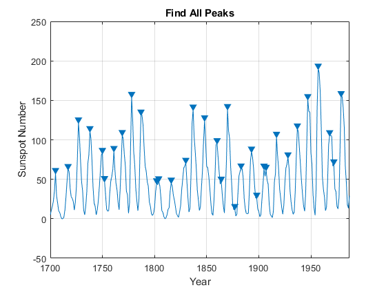 Peak Analysis - MATLAB & Simulink Example
