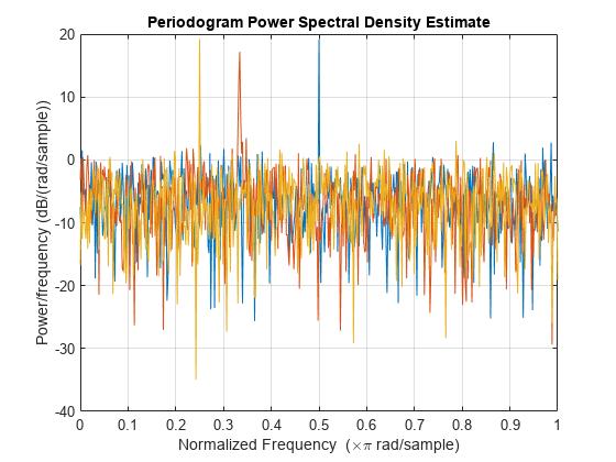 Periodogram power spectral density estimate - MATLAB periodogram