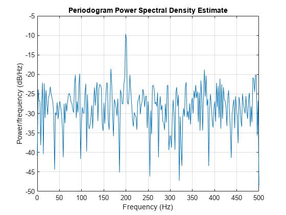 Periodogram spectrum - MATLAB spectrum periodogram
