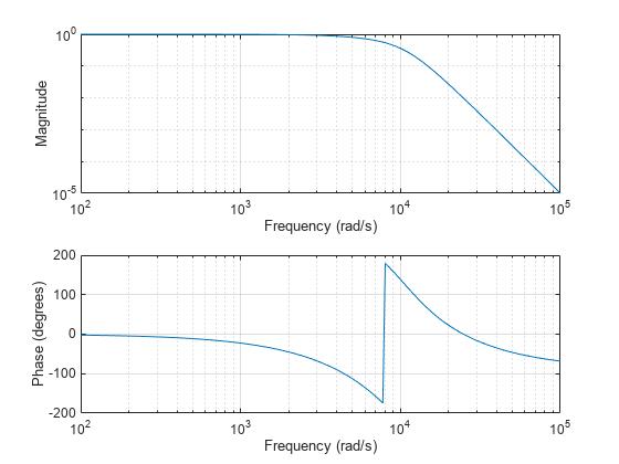 Analog Filters - MATLAB & Simulink