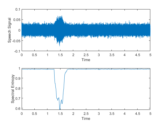 Spectral entropy of signal - MATLAB pentropy