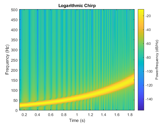 Spectrogram using short-time Fourier transform - MATLAB spectrogram