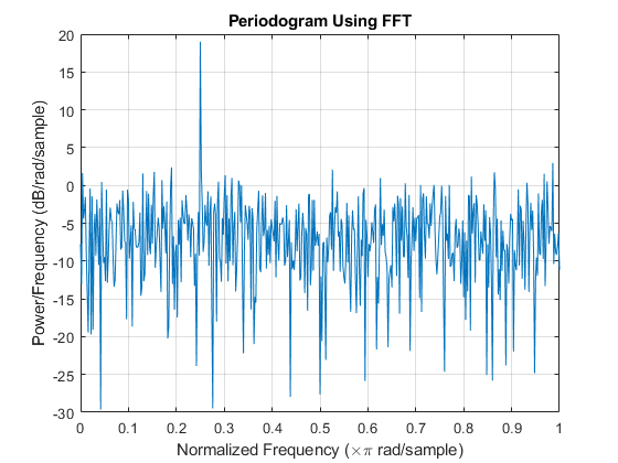 Power Spectral Density Estimates Using FFT - MATLAB & Simulink