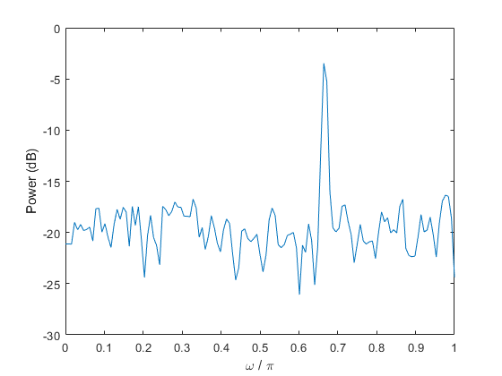Convert power to decibels - MATLAB pow2db