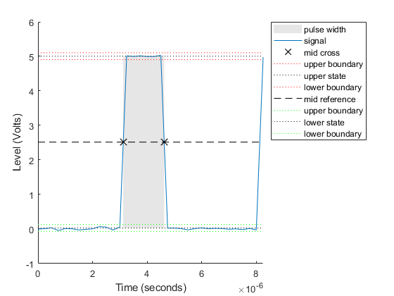 Bilevel waveform pulse width - MATLAB pulsewidth