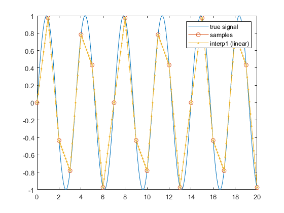 Reconstructing Missing Data - MATLAB & Simulink Example