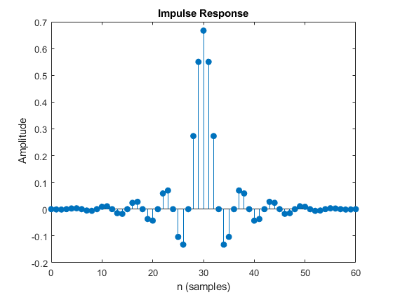 Resample uniform or nonuniform data to new fixed rate - MATLAB resample