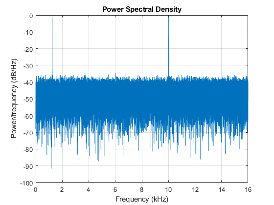 Chirp Signal - Frequency Sweeping - FFT and power spectral